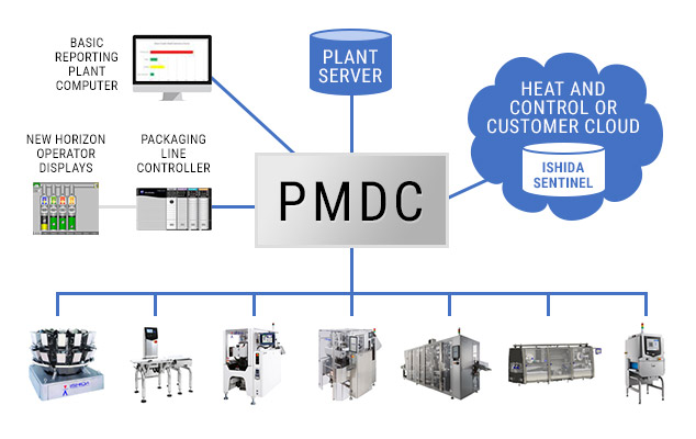 Packaging Machines Data Concentrator (PMDC)